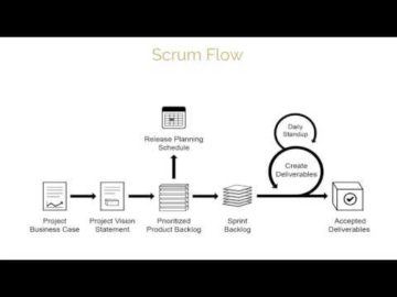 What is SCRUM? Watch this video on SCRUM